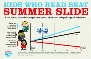 SummerSlide
