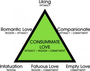 Triangular_Theory_of_Love