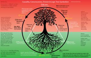 Causality, Consciousness, Trivium and Logic Tree-Symbolism