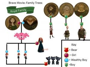 Brave Movie - Family Trees
