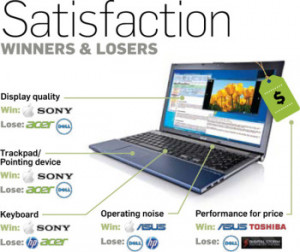 Among laptop owners in our survey, 31.7 percent report using their ...