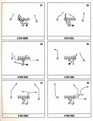 Football Offensive Playbooks