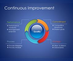 Continuous improvement is an extremely important aspect of TQM ...