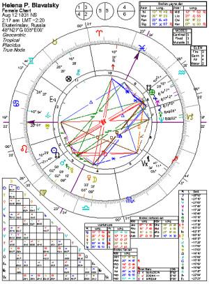 Sun, Cancer; Leo; Ascendant; Moon conjunct Venus, Libra; Mars, Saturn ...