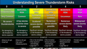 Severe storm risk scale has updated look