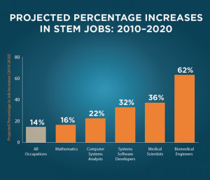 Projected Percentage Increases In STEM Jobs from 2010 to 2020: 14% for ...