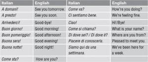 Common Greetings and Expressions - Learning Italian