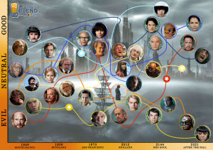 ... Infographic Explains The Karmic Journeys Of The Movie's Characters