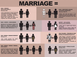 Anti-Gay Group: At Least Slave Marriages Are Heterosexual, Right?