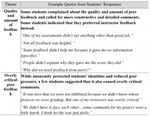 Table 3. Themes and supporting quotes from the post assessment survey ...