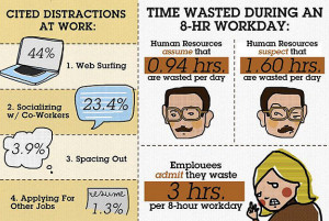 ALSO SEE: Wasting Time At Work: Are You Guilty? [Infographic]