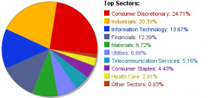 of all 156 stocks held by pjo pjo sector concentration