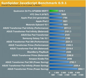 benchmark test for Qualcomm's Snapdragon S4 Pro quad-core Processor.