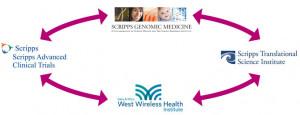 Scripps Advanced Clinical Trials