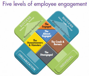 How engaged are your employees and does it matter?