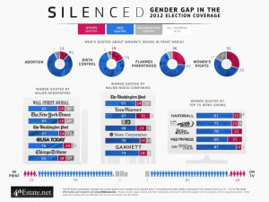 Gender-Gap-In-The-2012-Election-Coverage-infographic
