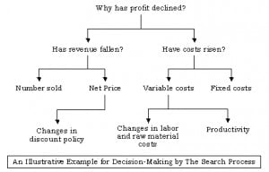 ... and objective decision making your decisions might be categorized