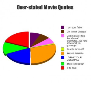 Categories » Humour » Over stated movie quotes
