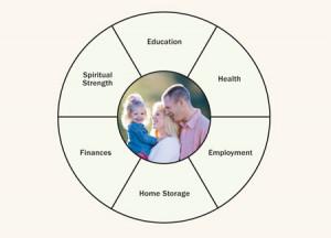 Self Reliance Lds Self-reliance chart. health.