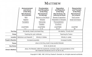 Chart View Chuck Swindoll's chart of Matthew, which divides the book ...