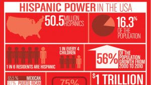Cool Hispanic Heritage Month Facts