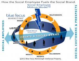 Social Employee Workshop and Training