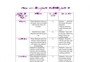 Macbeth essay quotes