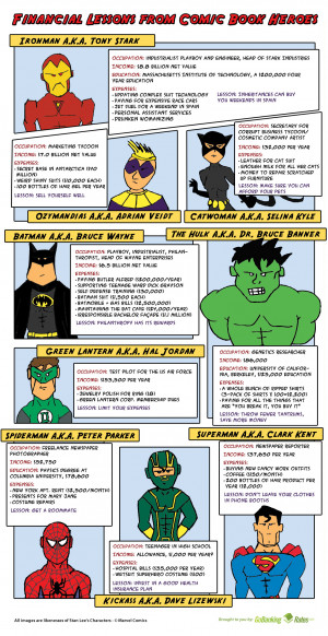 Financial Lessons From Comic Book Heroes - Infographic design