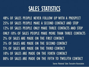 Sales statistics: Inspiration, Sales Motivation, Quotes, Marketing ...