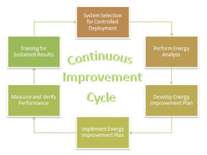 Continuous Quality Improvement Cycle Images
