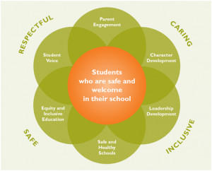 Leadership is crucial in creating positive school climate. This role ...