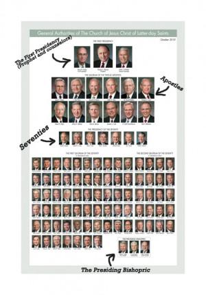 LDS Leadership Hierarchy