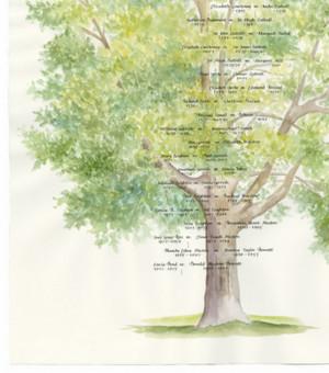 Family Tree Poems Family tree