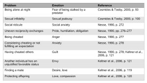 Different Types of Emotions List