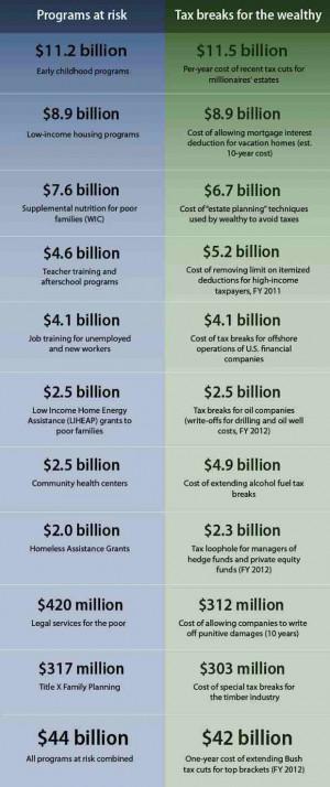 Tax Breaks vs. Budget Cuts