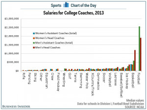 College coach salaries