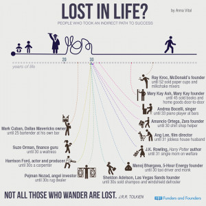 Lost In Life? Here Are 12 People Who Took An Indirect Path To Success.