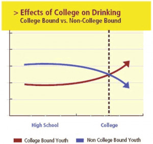effects of college drinking Binge drinking habits made in college can carry over to the post-grad world, a dangerous combination.