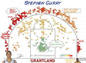 CourtVision: Just How Good Are Stephen Curry and Klay Thompson?