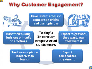 customer engagement features on website