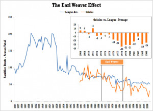The Earl Weaver Effect, Part I: Bunting Edition