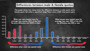 ... differences when men and women were quoted different coverage prices