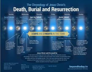 Three Days and Three Nights~ The Chronology of Jesus Christ's Death ...