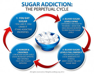 Sugar Addiction & Dopamine: Is there any relation?
