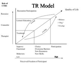 ... Models Continuous, Leisure Education, Recreation Therapy, Rec Therapy
