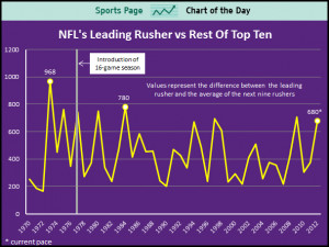 Adrian Peterson Is Dominating The NFL In Way That Is Rarely Seen