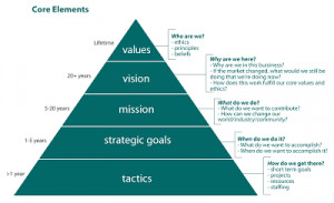 Mission Vision And Values...