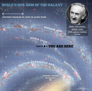 Credit: Milky Way Galaxy map: Robert Hurt; Fritz Zwicky photo via ...