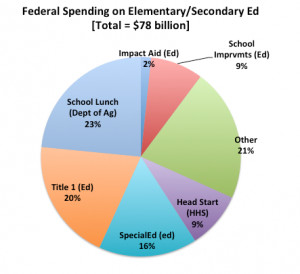 The Worst Victims of the Education Sequester: Special-Needs Students ...