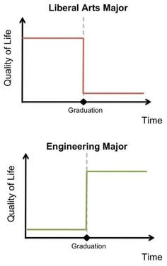 Liberal Arts Major vs Engineering Major - Or go with your heart social ...
